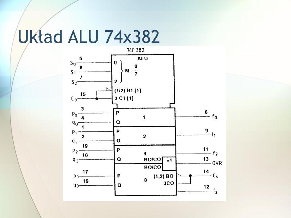 Układ ALU 74x382