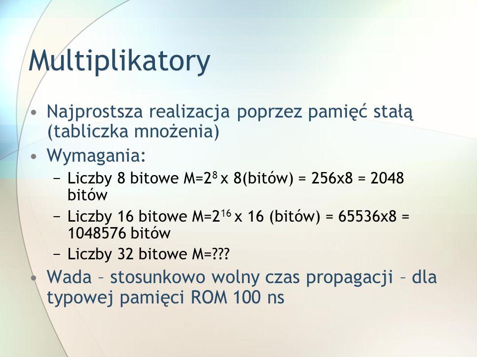 Multiplikatory Najprostsza realizacja poprzez pamięć stałą (tabliczka mnożenia) Wymagania: Liczby 8 bitowe M=2 8 x 8(bitów) = 256x8 = 2048 bitów Liczb