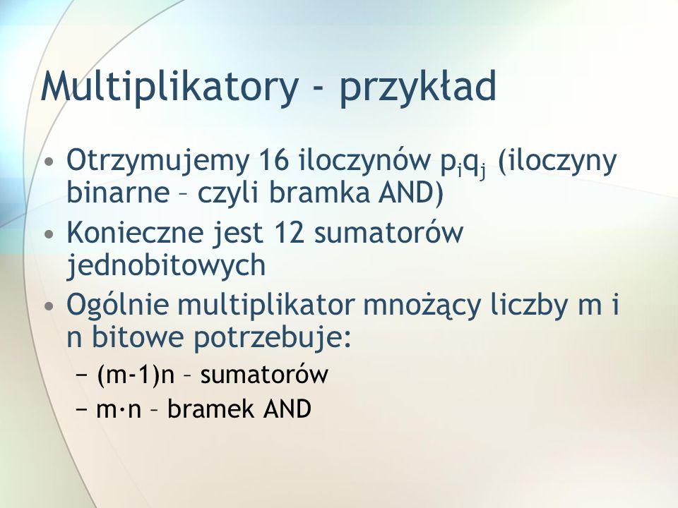 Otrzymujemy 16 iloczynów p i q j (iloczyny binarne – czyli bramka AND) Konieczne jest 12 sumatorów jednobitowych Ogólnie multiplikator mnożący liczby