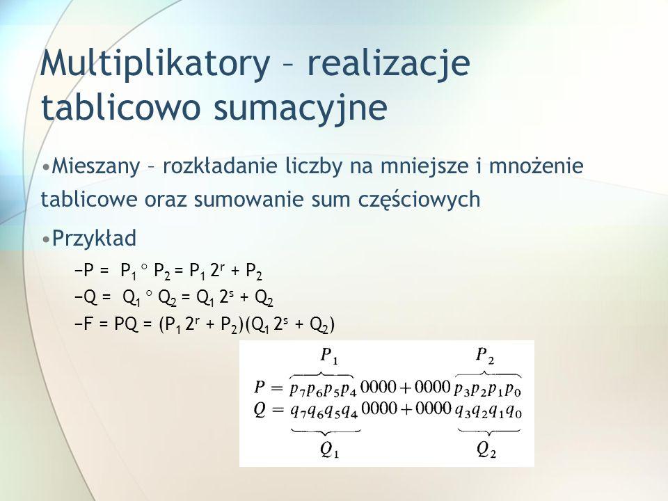 Multiplikatory – realizacje tablicowo sumacyjne Mieszany – rozkładanie liczby na mniejsze i mnożenie tablicowe oraz sumowanie sum częściowych Przykład