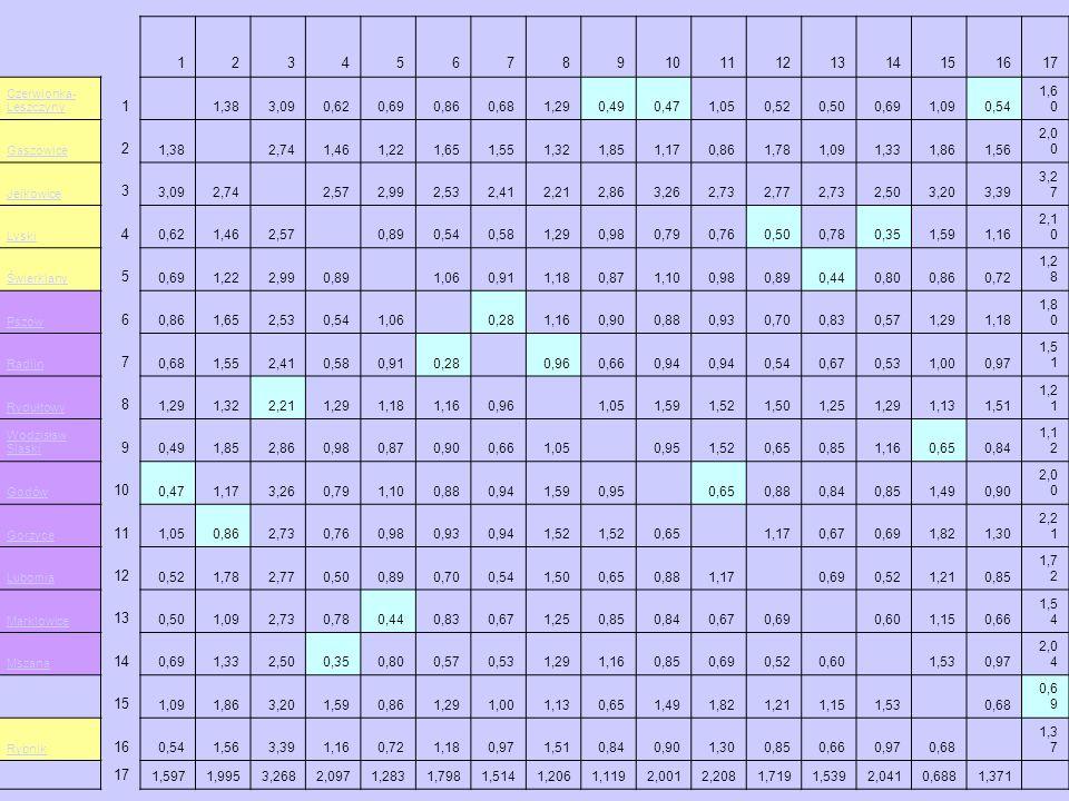 1234567891011121314151617 Czerwionka- Leszczyny 1 1,383,090,620,690,860,681,290,490,471,050,520,500,691,090,54 1,6 0 Gaszowice 2 1,38 2,741,461,221,65