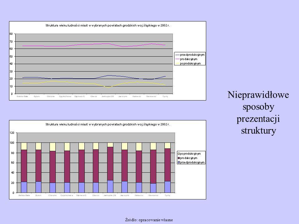 Nieprawidłowe sposoby prezentacji struktury Źródło: opracowanie własne