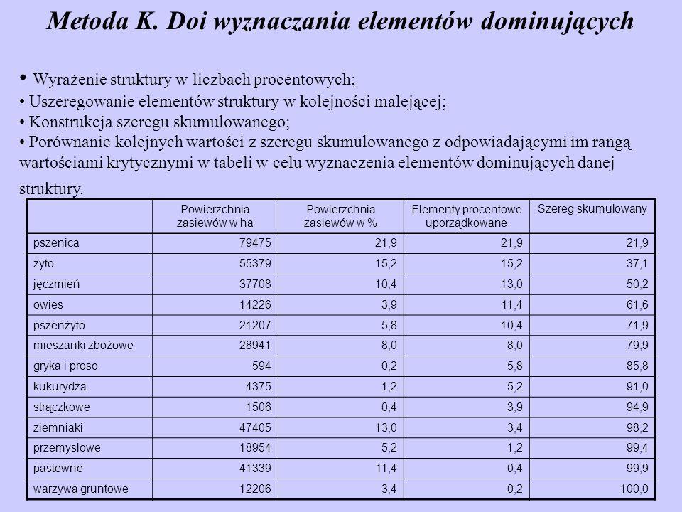 Metoda K. Doi wyznaczania elementów dominujących Wyrażenie struktury w liczbach procentowych; Uszeregowanie elementów struktury w kolejności malejącej