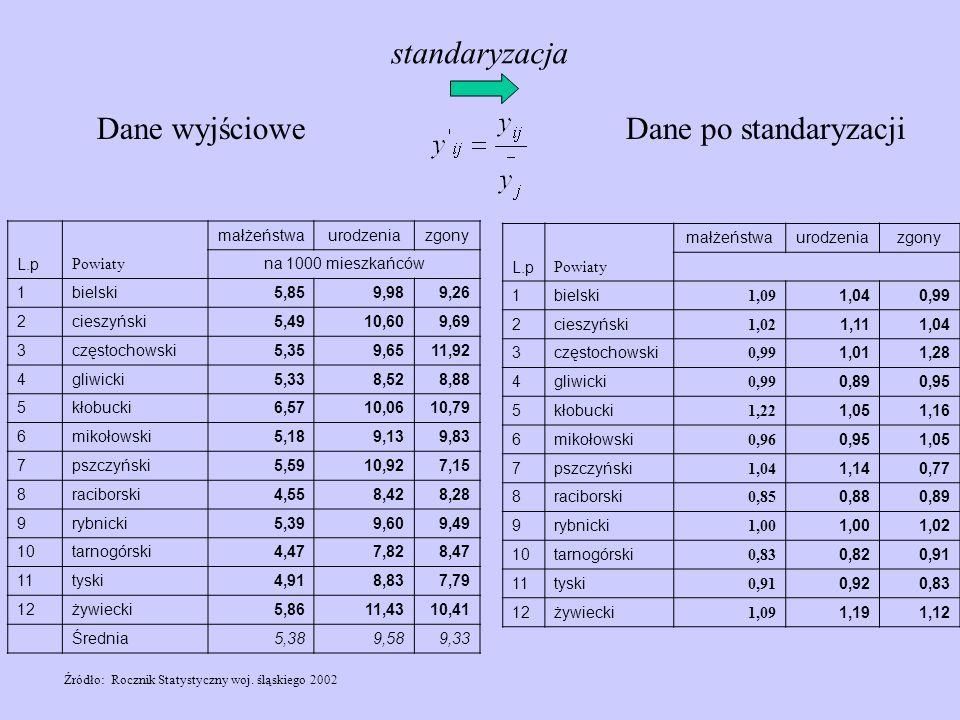 L.p Powiaty małżeństwaurodzeniazgony na 1000 mieszkańców 1bielski5,859,989,26 2cieszyński5,4910,609,69 3częstochowski5,359,6511,92 4gliwicki5,338,528,
