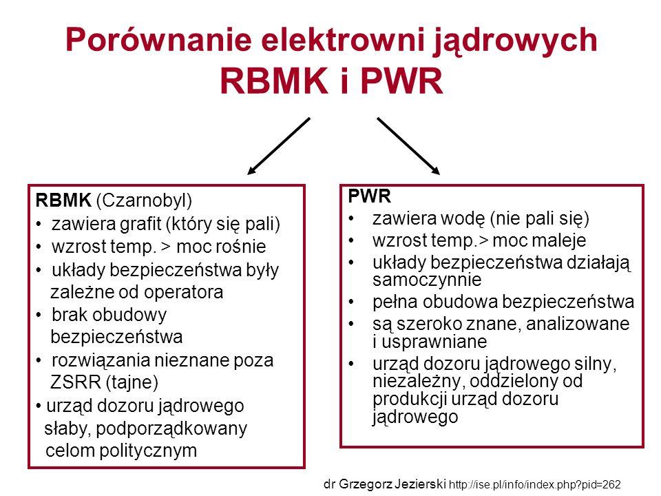 Porównanie elektrowni jądrowych RBMK i PWR PWR zawiera wodę (nie pali się) wzrost temp.> moc maleje układy bezpieczeństwa działają samoczynnie pełna obudowa bezpieczeństwa są szeroko znane, analizowane i usprawniane urząd dozoru jądrowego silny, niezależny, oddzielony od produkcji urząd dozoru jądrowego RBMK (Czarnobyl) zawiera grafit (który się pali) wzrost temp.
