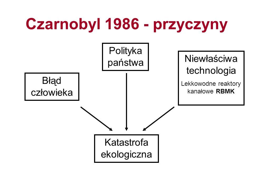 Czarnobyl 1986 - przyczyny Polityka państwa Niewłaściwa technologia Lekkowodne reaktory kanałowe RBMK Błąd człowieka Katastrofa ekologiczna