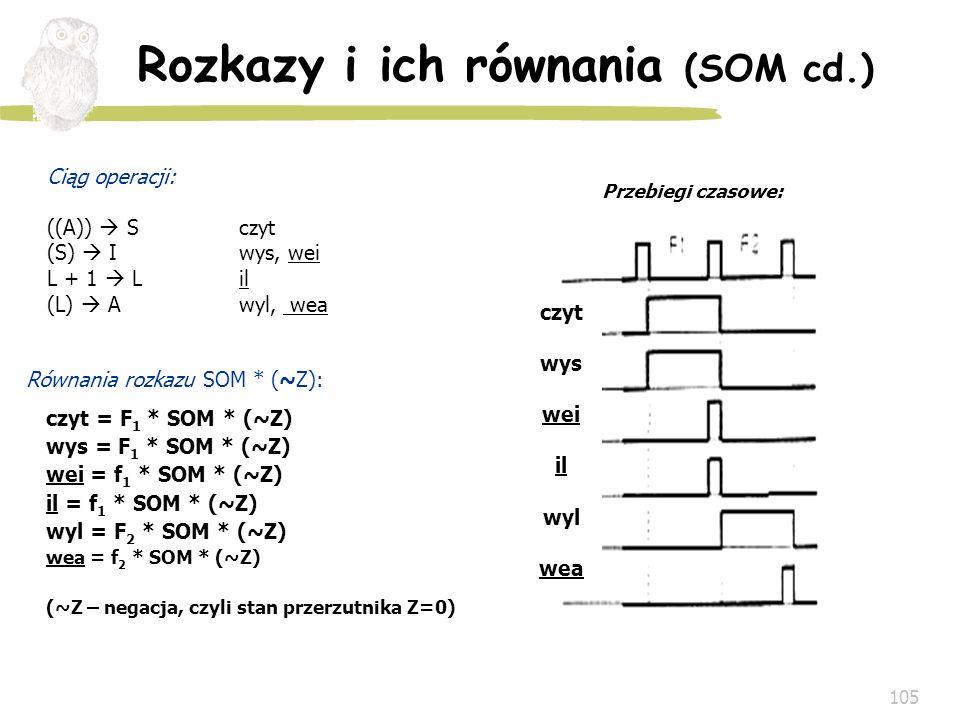 105 Ciąg operacji: ((A)) S czyt (S) I wys, wei L + 1 L il (L) A wyl, wea Przebiegi czasowe: czyt = F 1 * SOM * (~Z) wys = F 1 * SOM * (~Z) wei = f 1 *