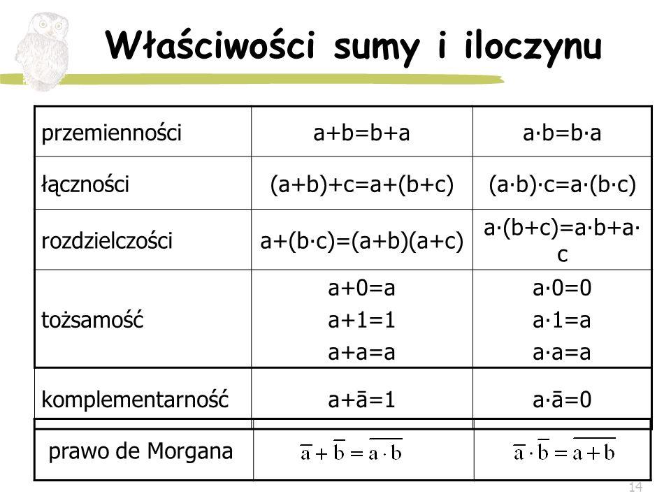 14 Właściwości sumy i iloczynu przemiennościa+b=b+aab=ba łączności(a+b)+c=a+(b+c)(ab)c=a(bc) rozdzielczościa+(bc)=(a+b)(a+c) a(b+c)=ab+a c tożsamość a
