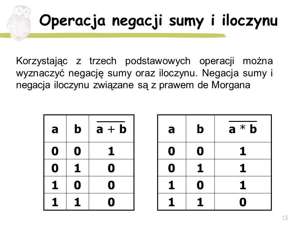 15 Operacja negacji sumy i iloczynu aba + b 001 010 100 110 Korzystając z trzech podstawowych operacji można wyznaczyć negację sumy oraz iloczynu. Neg