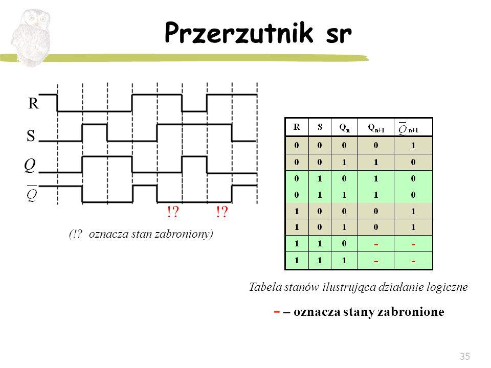 35 Przerzutnik sr Tabela stanów ilustrująca działanie logiczne - – oznacza stany zabronione (!? oznacza stan zabroniony) R !? S Q