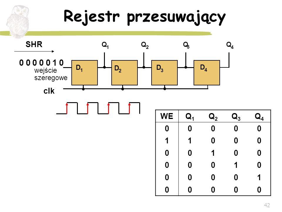 42 Rejestr przesuwający WEQ1Q1 Q2Q2 Q3Q3 Q4Q4 00000 11000 00100 00010 00001 00000 Q 1 Q 3 Q 2 Q 4 wejście szeregowe D 1 D 2 D 3 D 4 0 SHR clk 000010