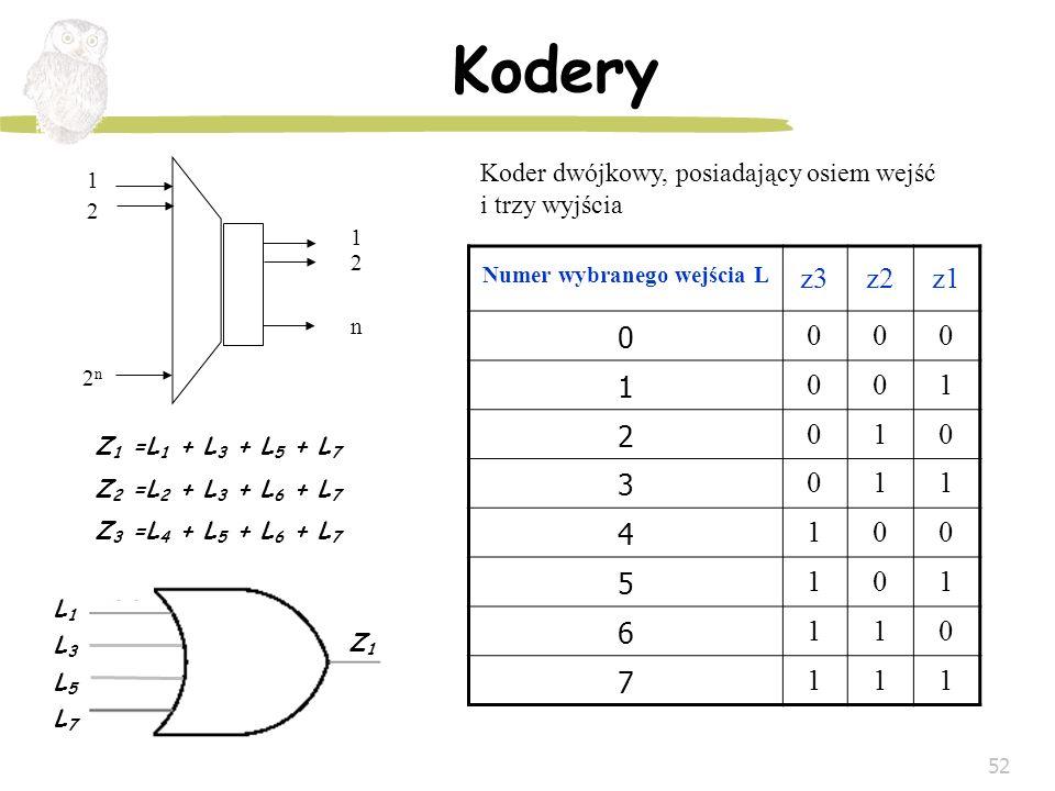 52 Kodery 122n122n 12n12n Koder dwójkowy, posiadający osiem wejść i trzy wyjścia Numer wybranego wejścia L z3z2z1 0 000 1 001 2 010 3 011 4 100 5 101