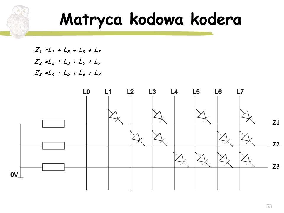 53 Matryca kodowa kodera Z 1 =L 1 + L 3 + L 5 + L 7 Z 2 =L 2 + L 3 + L 6 + L 7 Z 3 =L 4 + L 5 + L 6 + L 7 Z1 Z2 Z3