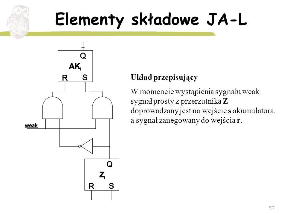 57 Elementy składowe JA-L Układ przepisujący W momencie wystąpienia sygnału weak sygnał prosty z przerzutnika Z doprowadzany jest na wejście s akumula