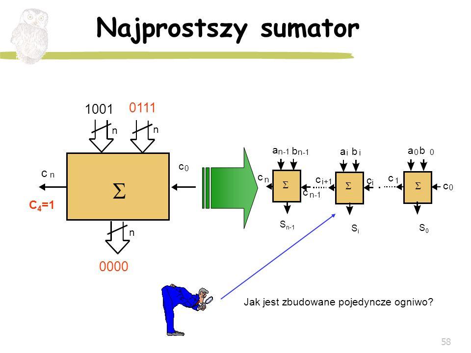 58 Najprostszy sumator a b ii SiSi c i+1 c i a b 00 S0S0 c 1 c 0 a b c n-1 S n-1 c n n-1 c n c 0 A n B n S n 1001 0110 1111 C 4 =0 0111 0000 C 4 =1 Ja