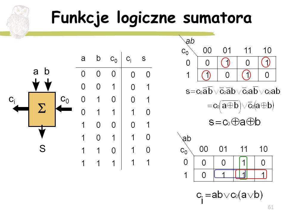 61 Funkcje logiczne sumatora S cici c0c0 a b c 0 00011110 00101 11010 ab c 0 00011110 0 0010 10111 111 011 101 001 110 010 100 000 scici c0c0 ba 1 1 1