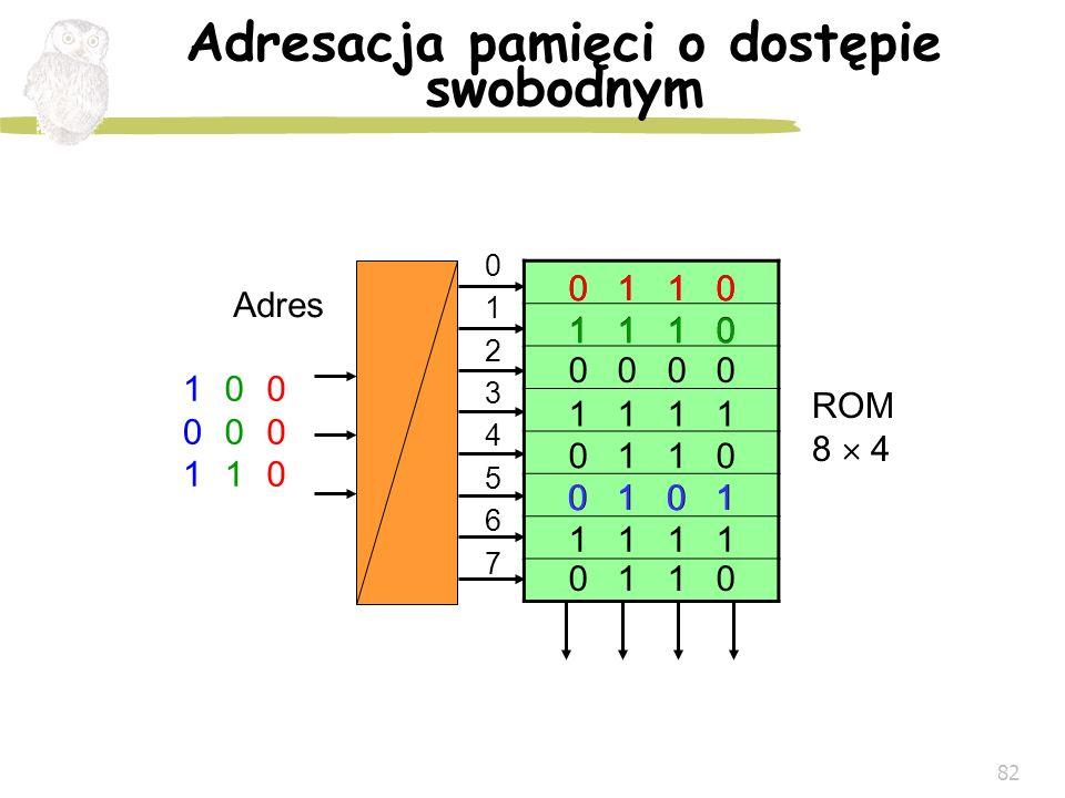 82 Adresacja pamięci o dostępie swobodnym Adres ROM 8 4 0123456701234567 000000 001001 101101 1 1 0 1 1 0 1 1 1 0 0 1 1 0 0 1 0 0 0 1 1 0 1 1 1 0 0 1