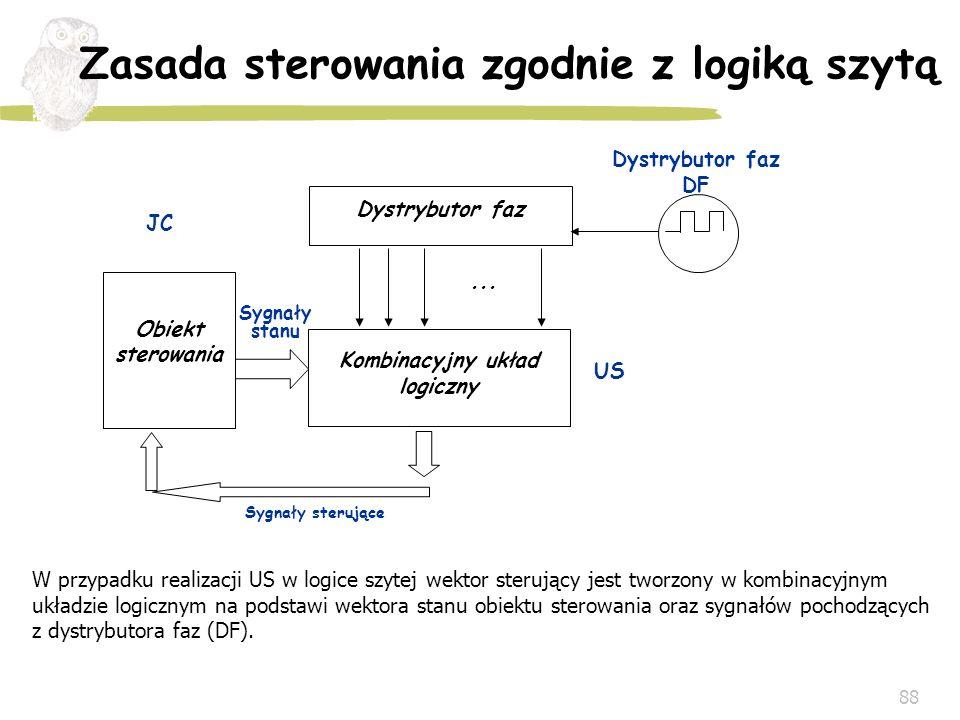 88 Zasada sterowania zgodnie z logiką szytą Dystrybutor faz Kombinacyjny układ logiczny Obiekt sterowania... US JC Sygnały stanu Sygnały sterujące W p