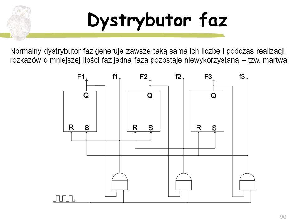 90 Dystrybutor faz Normalny dystrybutor faz generuje zawsze taką samą ich liczbę i podczas realizacji rozkazów o mniejszej ilości faz jedna faza pozos