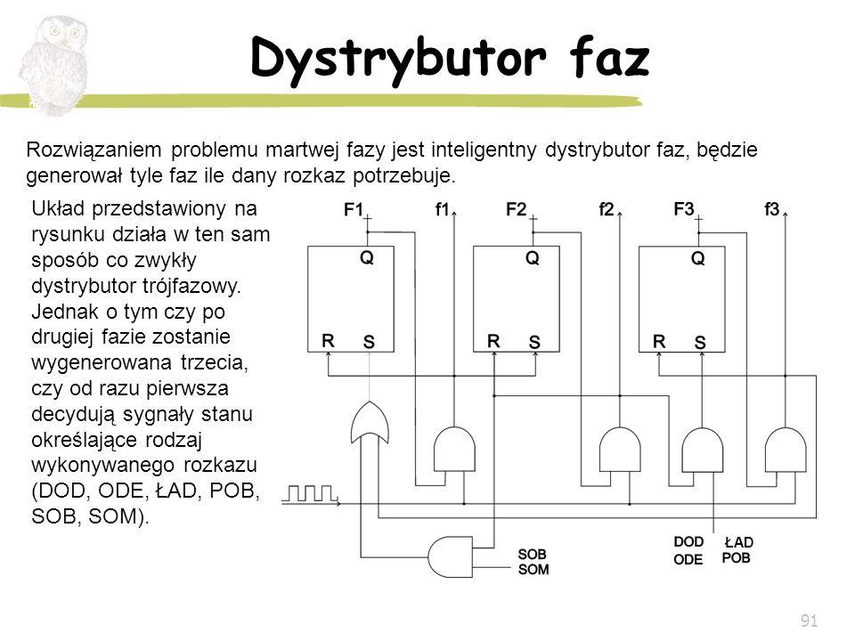 91 Dystrybutor faz Rozwiązaniem problemu martwej fazy jest inteligentny dystrybutor faz, będzie generował tyle faz ile dany rozkaz potrzebuje. Układ p