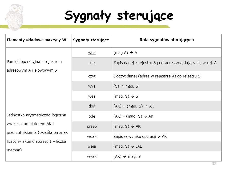 92 Sygnały sterujące Elementy składowe maszyny WSygnały sterujące Rola sygnałów sterujących Pamięć operacyjna z rejestrem adresowym A i słowowym S wea