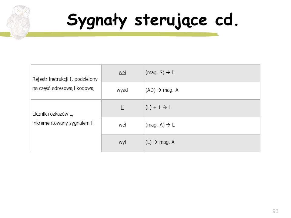 93 Sygnały sterujące cd. Rejestr instrukcji I, podzielony na część adresową i kodową wei(mag. S) I wyad(AD) mag. A Licznik rozkazów L, inkrementowany