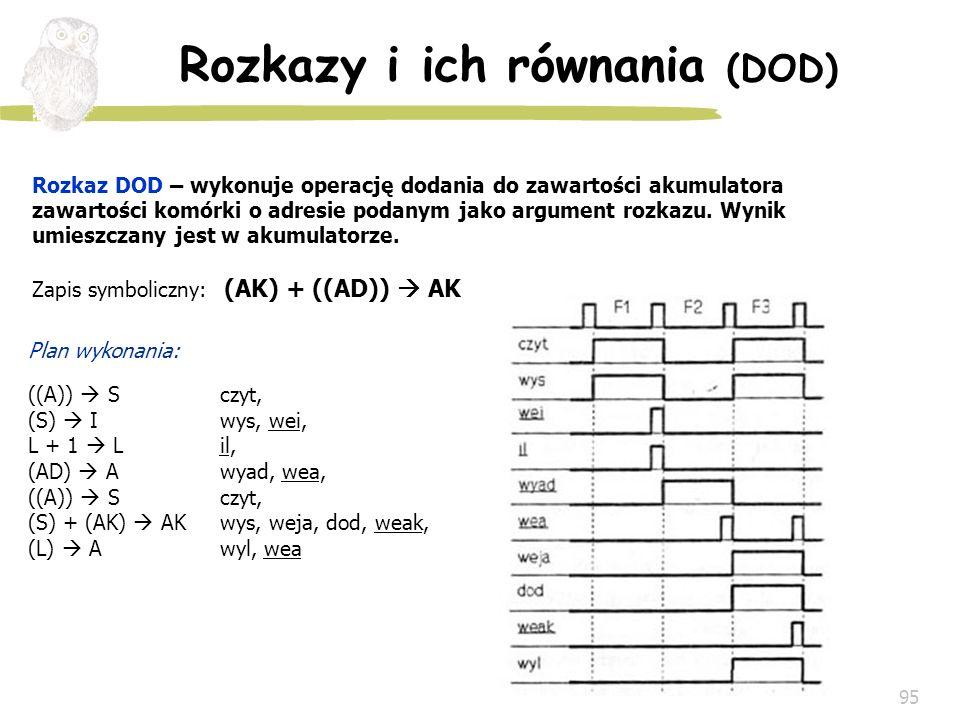 95 Rozkazy i ich równania (DOD) Rozkaz DOD – wykonuje operację dodania do zawartości akumulatora zawartości komórki o adresie podanym jako argument ro