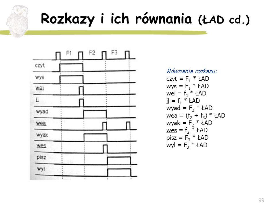 99 Rozkazy i ich równania (ŁAD cd.) Równania rozkazu: czyt = F 1 * ŁAD wys = F 1 * ŁAD wei = f 1 * ŁAD il = f 1 * ŁAD wyad = F 2 * ŁAD wea = (f 2 + f