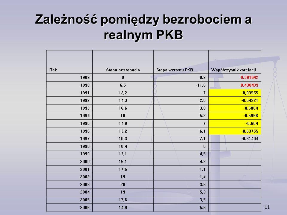 11 Zależność pomiędzy bezrobociem a realnym PKB Rok Stopa bezrobociaStopa wzrostu PKBWspółczynnik korelacji 198900,20,391642 19906,5-11,60,430439 1991