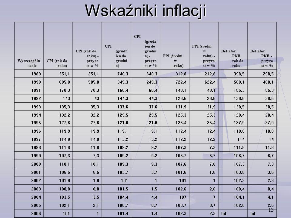 13 Wskaźniki inflacji Wyszczególn ienie CPI (rok do roku) CPI (rok do roku) - przyro st w % CPI (grudz ień do grudni a) CPI (grudz ień do grudni a) -