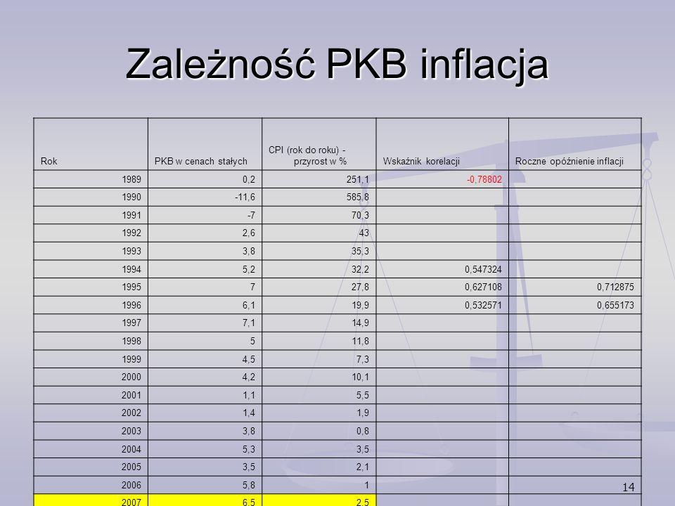 14 Zależność PKB inflacja RokPKB w cenach stałych CPI (rok do roku) - przyrost w %Wskaźnik korelacjiRoczne opóźnienie inflacji 19890,2251,1-0,78802 19