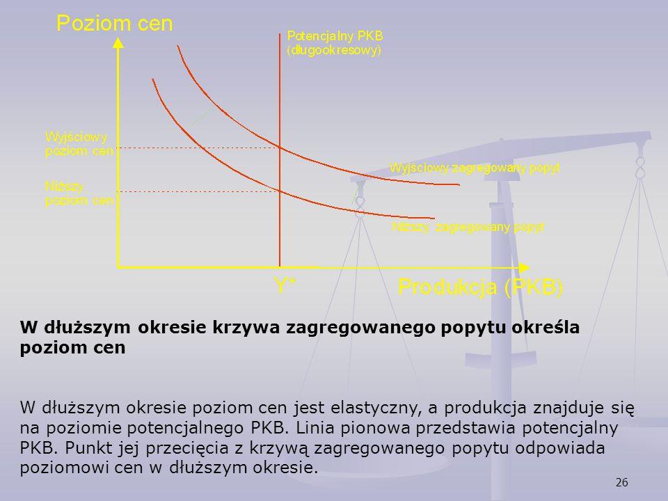 26 W dłuższym okresie krzywa zagregowanego popytu określa poziom cen W dłuższym okresie poziom cen jest elastyczny, a produkcja znajduje się na poziom