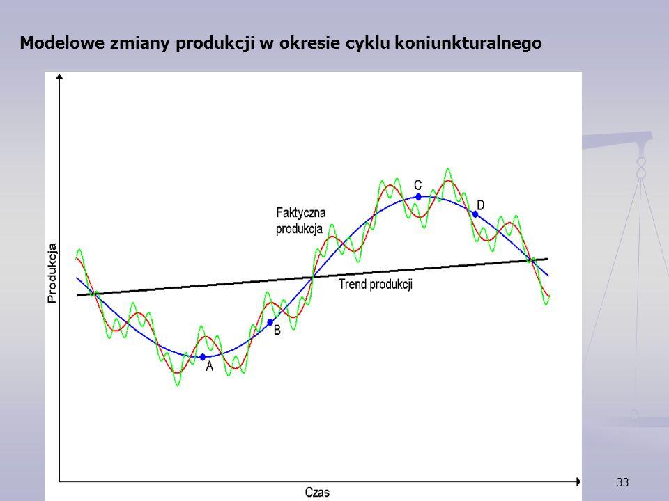 33 Modelowe zmiany produkcji w okresie cyklu koniunkturalnego