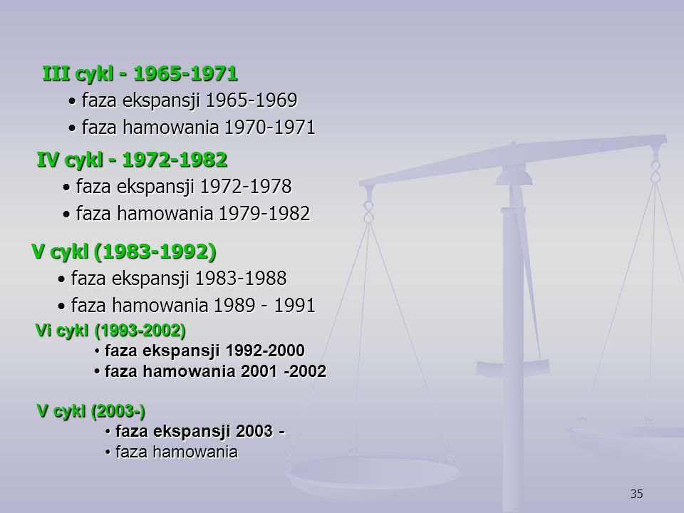 35 III cykl - 1965-1971 faza ekspansji 1965-1969 faza ekspansji 1965-1969 faza hamowania 1970-1971 faza hamowania 1970-1971 IV cykl - 1972-1982 faza e