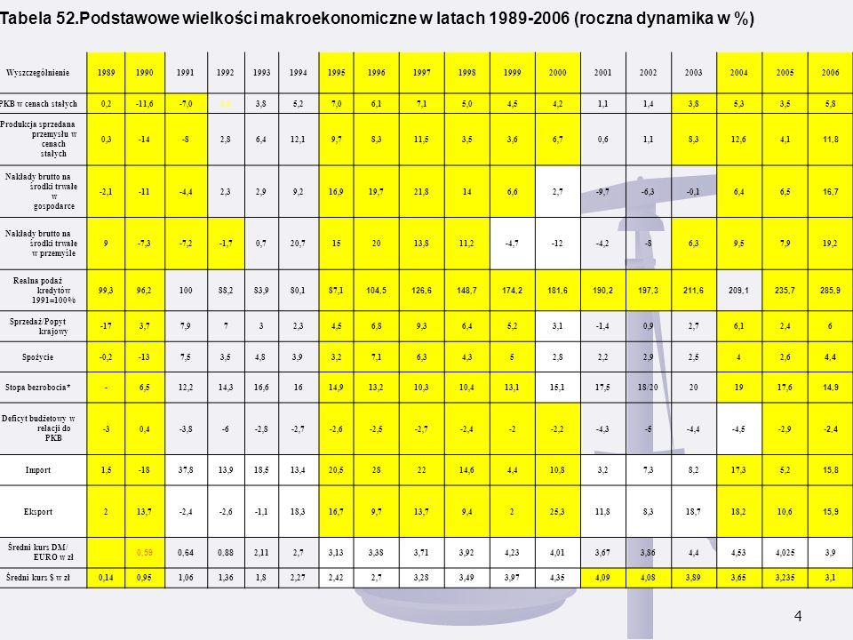 4 Tabela 52.Podstawowe wielkości makroekonomiczne w latach 1989-2006 (roczna dynamika w %) Wyszczególnienie1989199019911992199319941995199619971998199