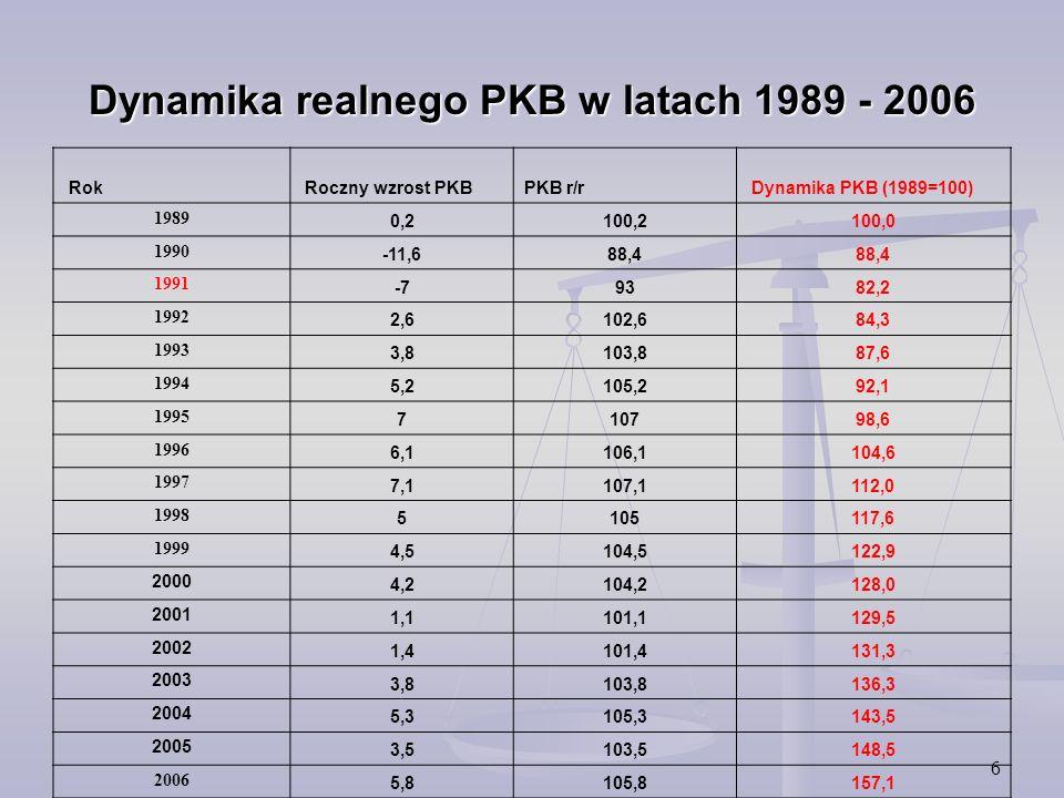 6 Dynamika realnego PKB w latach 1989 - 2006 Rok Roczny wzrost PKBPKB r/r Dynamika PKB (1989=100) 1989 0,2100,2100,0 1990 -11,688,4 1991 -79382,2 1992