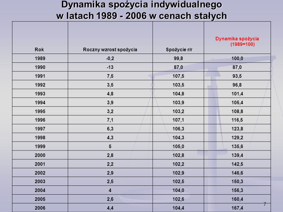 7 Dynamika spożycia indywidualnego w latach 1989 - 2006 w cenach stałych Rok Roczny wzrost spożycia Spożycie r/r Dynamika spożycia (1989=100) 1989-0,2