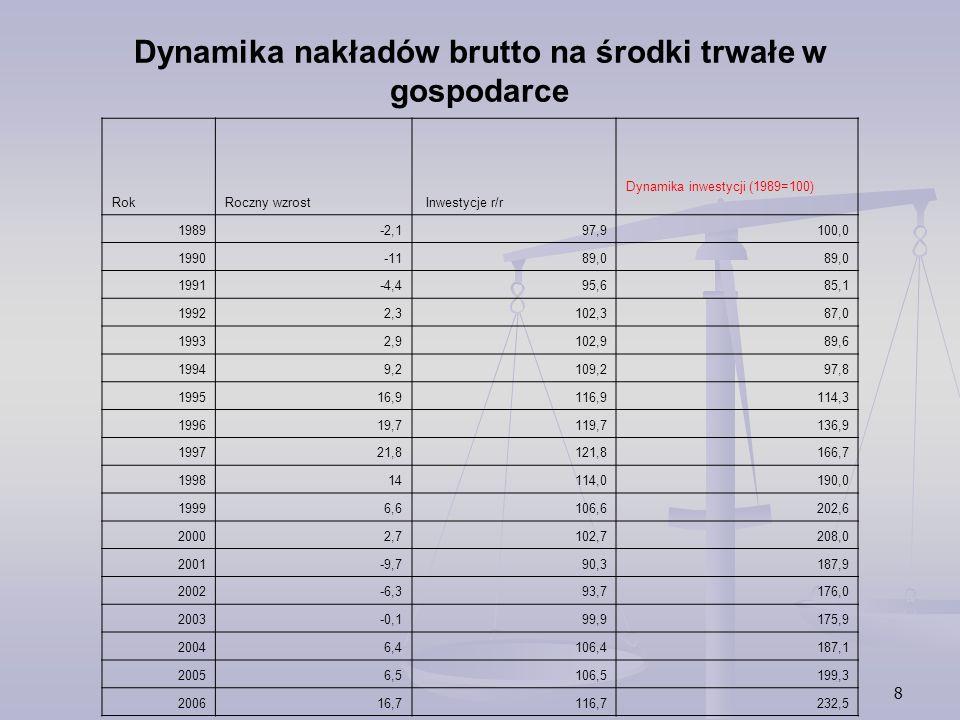8 Dynamika nakładów brutto na środki trwałe w gospodarce Rok Roczny wzrost Inwestycje r/r Dynamika inwestycji (1989=100) 1989-2,197,9100,0 1990-1189,0