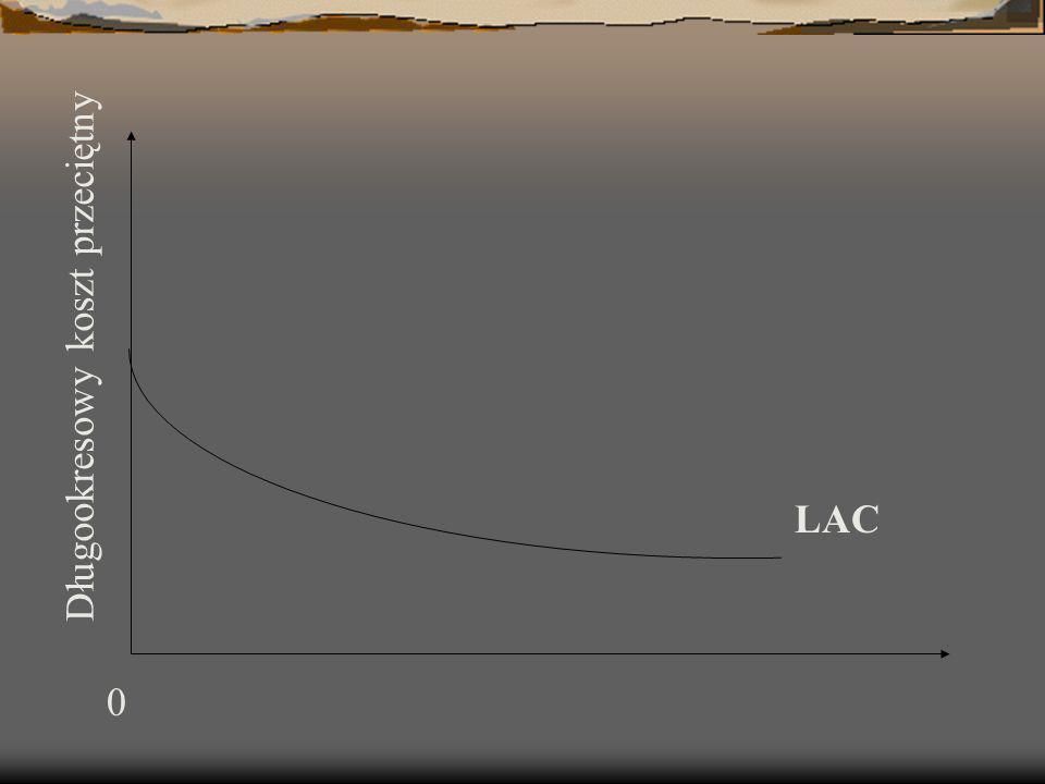LAC 0 Długookresowy koszt przeciętny