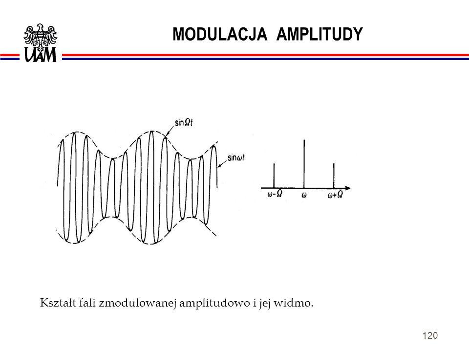 119 MODULACJA AMPLITUDY