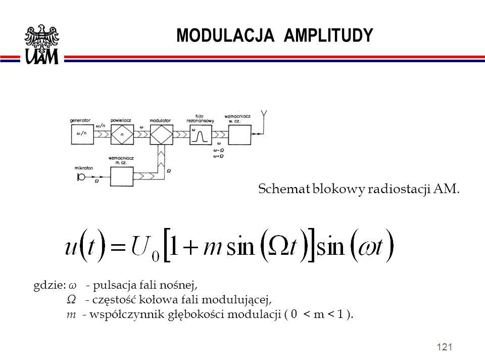120 MODULACJA AMPLITUDY Kształt fali zmodulowanej amplitudowo i jej widmo.