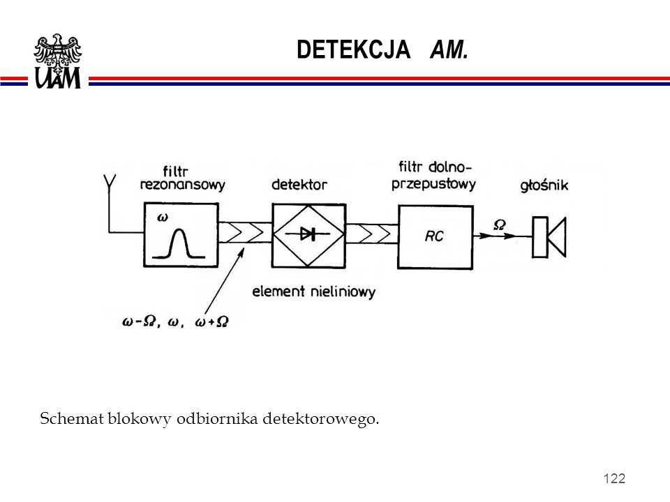 121 MODULACJA AMPLITUDY gdzie: ω - pulsacja fali nośnej, Ω - częstość kołowa fali modulującej, m - współczynnik głębokości modulacji ( 0 < m < 1 ).