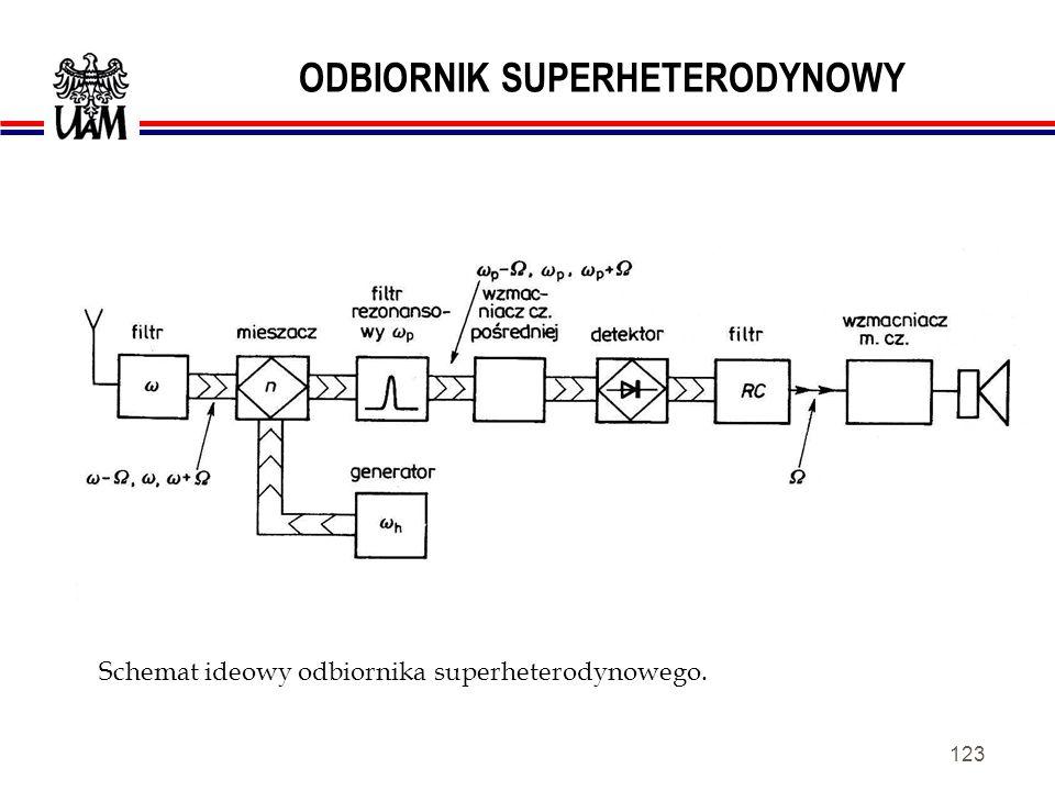 122 DETEKCJA AM. Schemat blokowy odbiornika detektorowego.