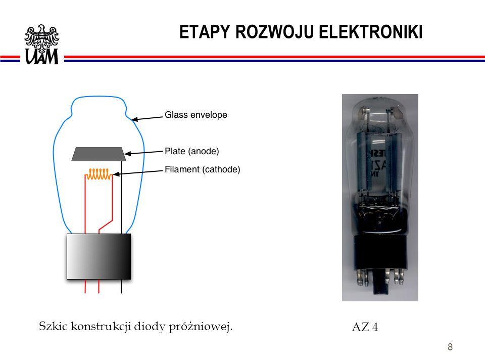 7 ETAPY ROZWOJU ELEKTRONIKI I. LAMPA ELEKTRONOWA. Powstały urządzenia: radiowe (nadawcze i odbiorcze), elektroakustyczne, radiolokacyjne; rozwinięto m