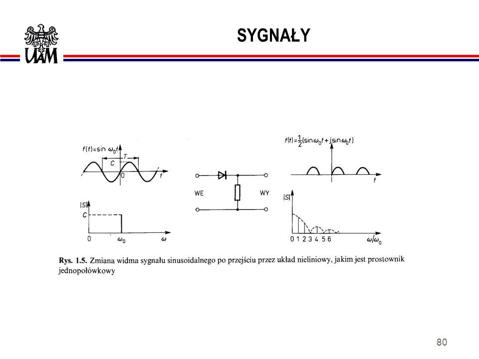 79 SYGNAŁY Przykłady widm nieokresowych sygnałów f(t).