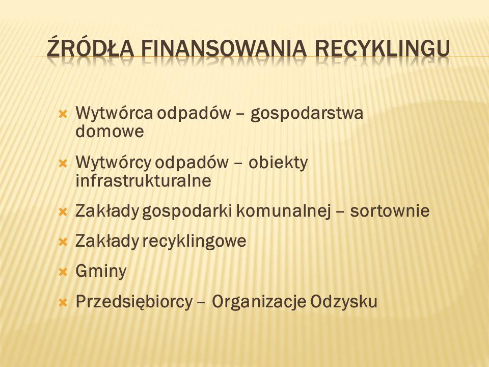 Wytwórca odpadów – gospodarstwa domowe Wytwórcy odpadów – obiekty infrastrukturalne Zakłady gospodarki komunalnej – sortownie Zakłady recyklingowe Gminy Przedsiębiorcy – Organizacje Odzysku