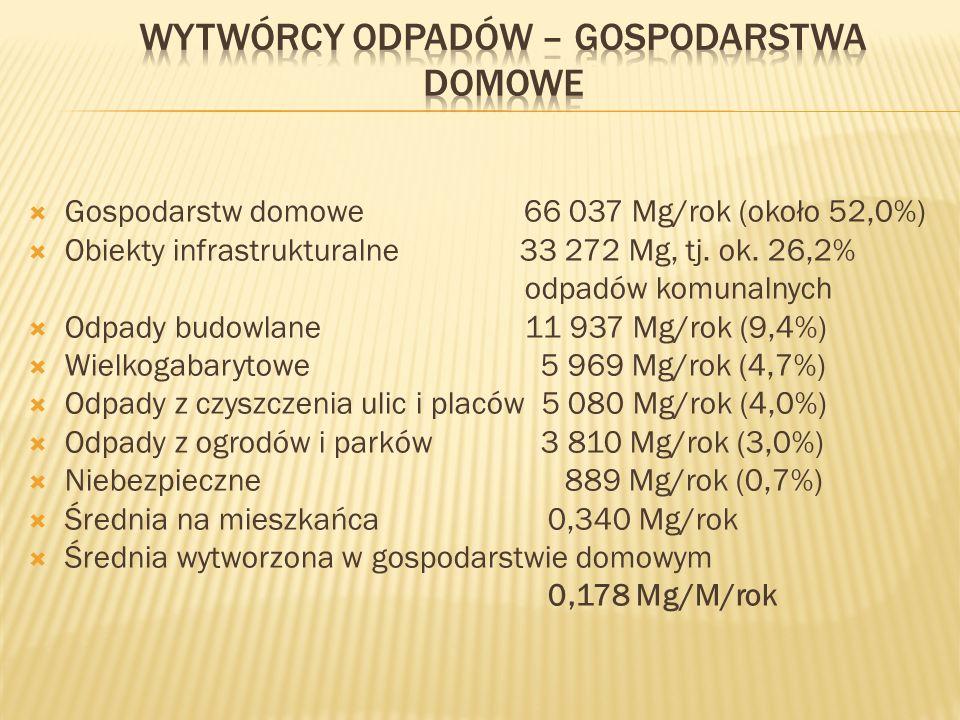 Gospodarstw domowe 66 037 Mg/rok (około 52,0%) Obiekty infrastrukturalne 33 272 Mg, tj.