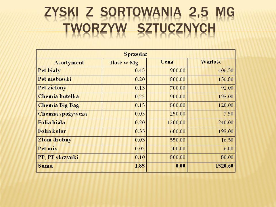 Gospodarstwa domowe 264,15 zł.