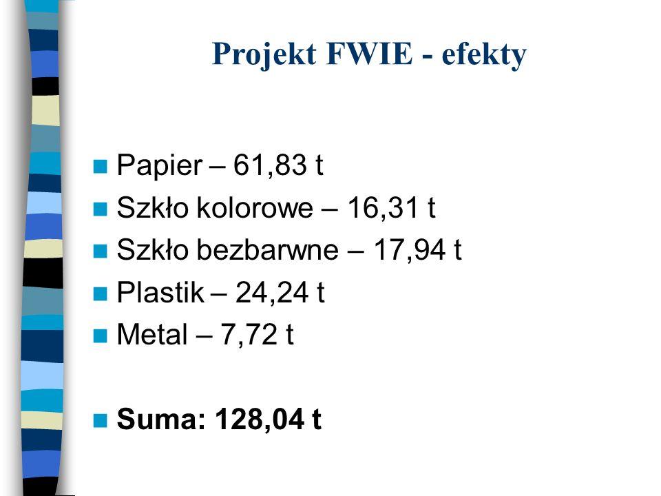Projekt FWIE - efekty Papier – 61,83 t Szkło kolorowe – 16,31 t Szkło bezbarwne – 17,94 t Plastik – 24,24 t Metal – 7,72 t Suma: 128,04 t