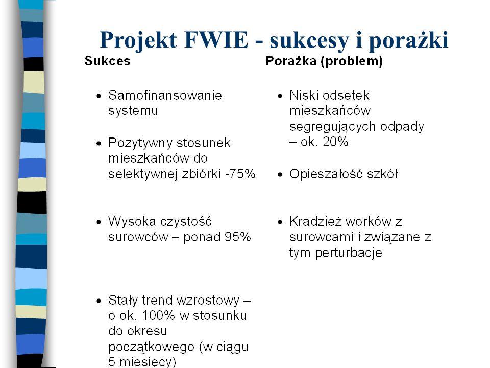 Projekt FWIE - sukcesy i porażki